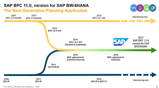 SAP BPC evolve