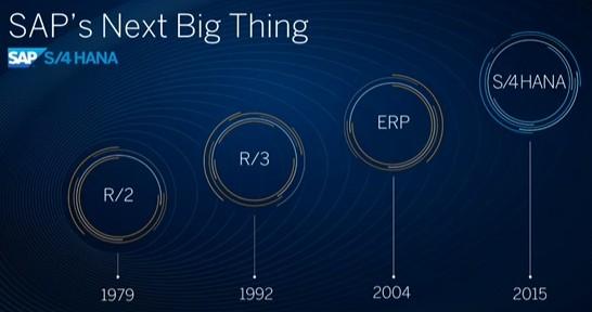 Evolución ERP de SAP