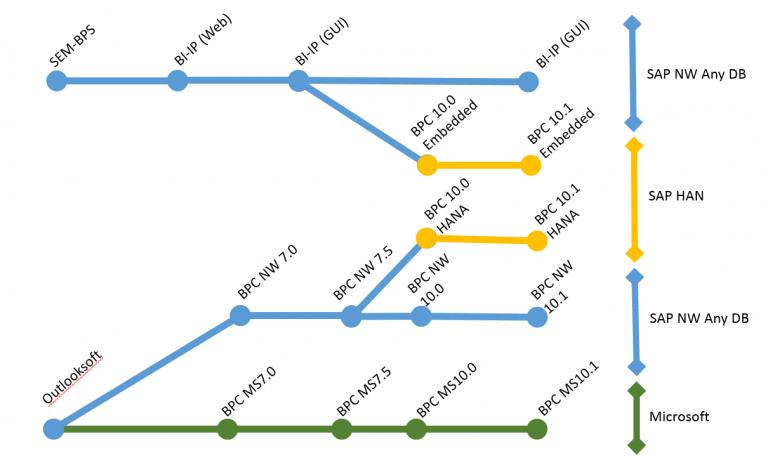 Esquema de la evolución de SAP BPC
