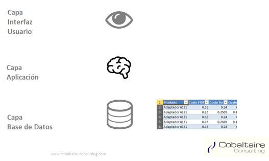 Entendiendo las 3 capas de SAP